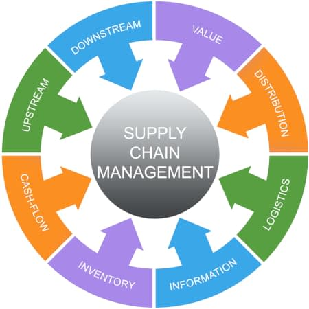 supply chain management circular